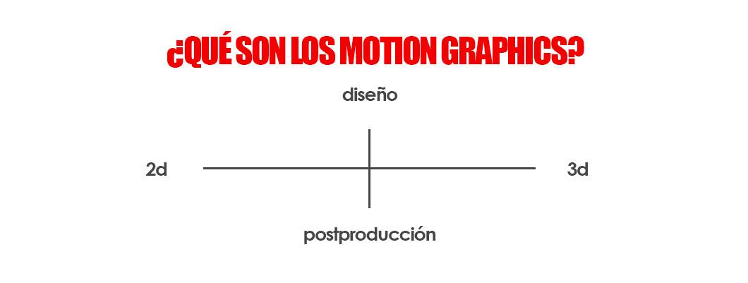 que son los motion graphics